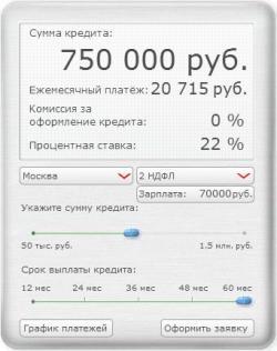 Кредиты Ситибанка