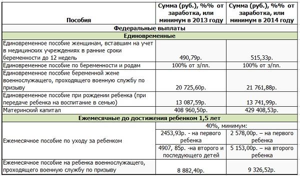 Скакого по какое число в омске выплачивают детское пособие нет